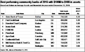 1 State Size Chart State Bank Of Texas Announces 2016 Year End Results And