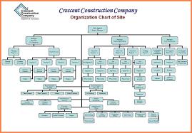 Construction Company Org Chart Company Organisation Chart Nisartmacka Com