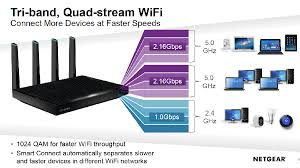 Monster Ac5300 Wireless Routers Face Off Asus Rt Ac5300 Vs