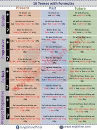All The Tenses In One Table Present Past Future Tenses