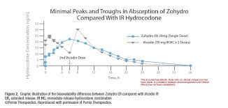 Ask The Expert Zohydro Vs Hysingla