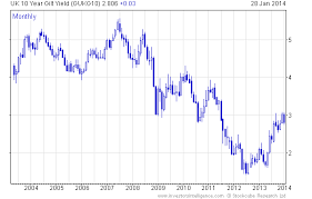 10 Year Gilt Chart Gilts In The Long Run
