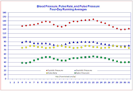 How To Record Vital Signs On A Chart Blood Pressure Tracker Free Templates For Graphing Blood