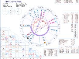 Director Stanley Kubrick Sabian Earth Astrology