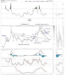 Late Friday Night Charts Silver A Long Term Perspective