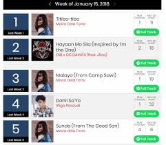 "Inigo Pascual's ""Dahil Sa'yo"" Now On Its 32Nd Week On Billboard Ph ..."
