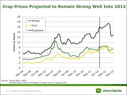 Agricultural Commodity Prices Chart Heres John Deeres Complete Outlook For Global Agriculture