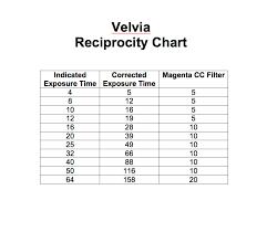 Velvia And Ektar Reciprocity Charts Jason Robert Jones