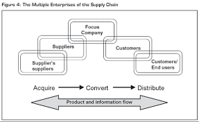 the evolution and future of logistics and supply chain management a contemporary view of supply chain management is to think of it as managing a set of processes where a process is a group of activities relevant to
