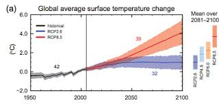 Increase In Global Warming Chart How High Will Global Temperatures Rise Vox