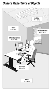office lighting levels at work. surface reflectance of objects office lighting levels at work e