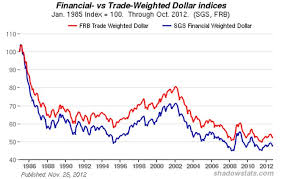 Euro Vs Dollar Historical Chart Real Euro Chart Little Longer