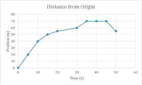 The Basics Of Graphs And Charts Carolina Com