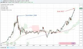 microsoft stock microsoft is a 50 correction of the year 2000 likely to happen