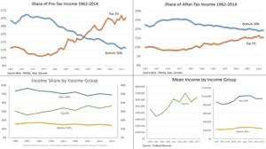 Us Income Disparity Chart Income Inequality In The United States Wikipedia