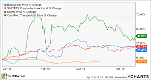 Cannimed Stock Chart 3 Stocks That Are Crushing The Tsx This Year The Motley