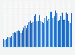 Apple Mac Sales 2006 2018 Statista