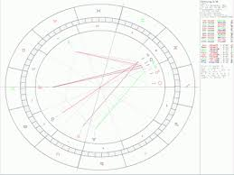 Osho Horoscope Chart Life As A Miracle