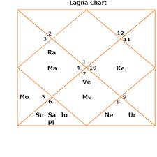 Serena Williams Birth Chart Serena Williams Career Horoscope Astrozing