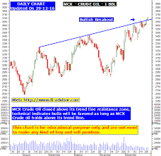 Mcx Crude Oil Technical Analysis Chart And Technical Tips