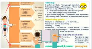 writing archives english exposurebd  the essay question carefully highlight key words use the dictionary to check the meaning of any unfamiliar words identify the task words that