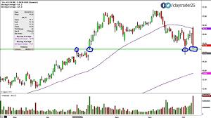 Aa Stock Chart Alcoa Inc Aa Stock Chart Technical Analysis For 10 09 14
