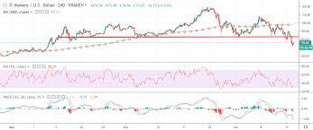 Monero Price Analysis Xmr Usd Power Struggle Crypto
