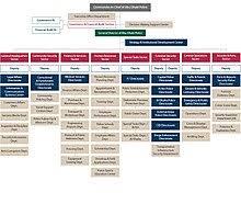 New York City Police Department Organizational Chart Abu Dhabi Police Wikipedia