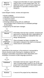Cde Org Chart Common Data Environment Cde Designing Buildings Wiki