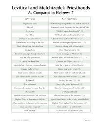 12 7 Levitical And Melchizedek Priesthoods Melchizedek