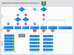 20 Specific Flow Chart For Bank Management System