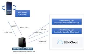 Turn Your Smartphone Into An Iot Device Ibm Developer