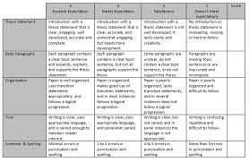 Answer the question being asked about Rubric for research paper     Scoring Rubric  Research Report Paper