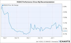 Tbra Stock Chart Regado Biosciences Long Thesis Remains Intact Tobira