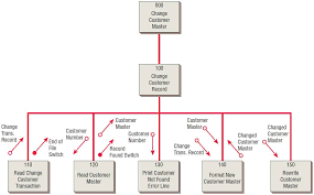Using Structure Charts To Design Modular Systems
