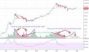 Bitcoin And Litecoin Charts Tone Vays Coinbase Kinobey