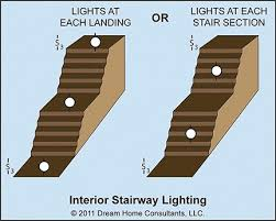 stairway lighting. You Are Not Required To Install Switches If Lights On Continuously Or Automatically Controlled (e. G., Motion Sensors). Stairway Lighting