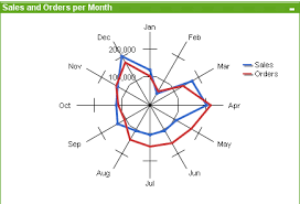 Excel Radar Chart With Different Scales Radar Chart Qlikview