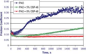 Motor Oil Viscosity Index Chart Diesel Engine Lubricants