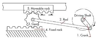 Design Essentials How To Convert From Rotary To Linear