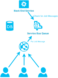 Scheduling Jobs With Azure Service Bus