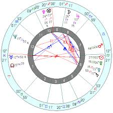Astrology Charts For Children Am I An Indigo Child Answered By Horary Astrology