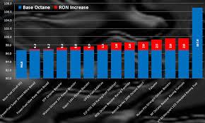 Torco Fuel Accelerator Chart Octane Booster Shootout