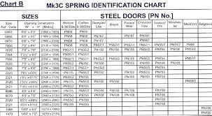 garage door spring chart large size of garage perfect favorite garage door torsion spring winding chart