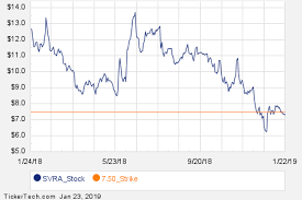 Svra Stock Chart Notable Wednesday Option Activity Avlr Lrn Svra Nasdaq