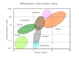 Material Property Chart Chapter 1 Summary Metals Polymers Ceramics Composites Ppt