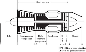 primer introduction to air breathing engines