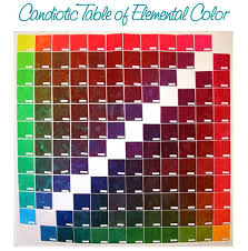 Candiotic Table Of Elemental Color How To Dye Fabric