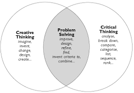 Organising elements for Critical and creative thinking vidya