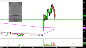 Lfap Stock Chart Lifeapps Brands Inc Lfap Stock Chart Technical Analysis